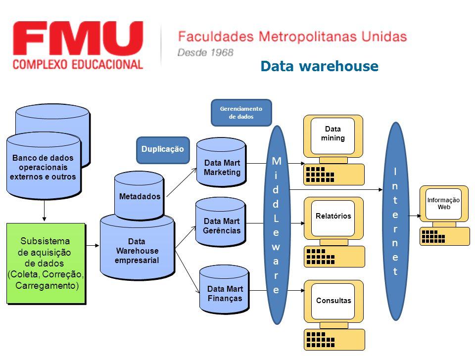 Data warehouse Banco de dados operacionais externos e outros Subsistema de aquisição de dados (Coleta, Correção, Carregamento) Subsistema de aquisição