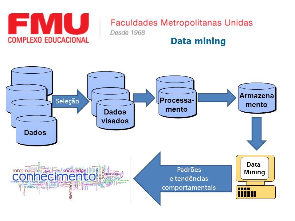 Data mining Dados visados Seleção Processa- mento Armazena mento Data Mining Padrões e tendências comportamentais