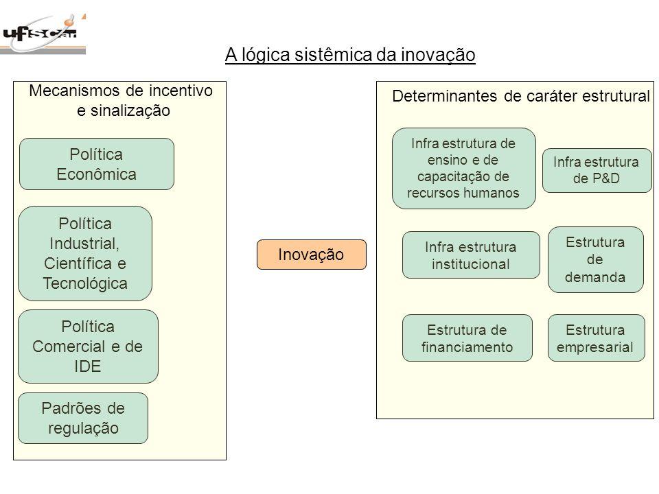 A lógica sistêmica da inovação Padrões de regulação Política Econômica Estrutura empresarial Infra estrutura de ensino e de capacitação de recursos hu