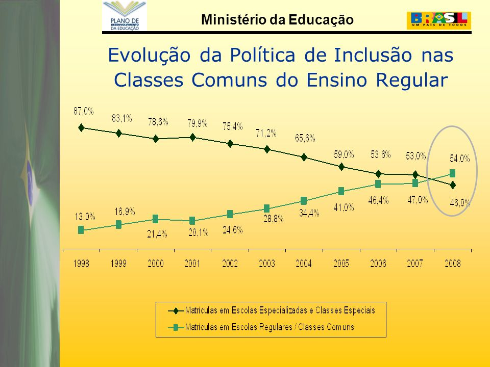 Ministério da Educação Plano de Desenvolvimento da Educação – PDE Programas da Secretaria de Educação Especial