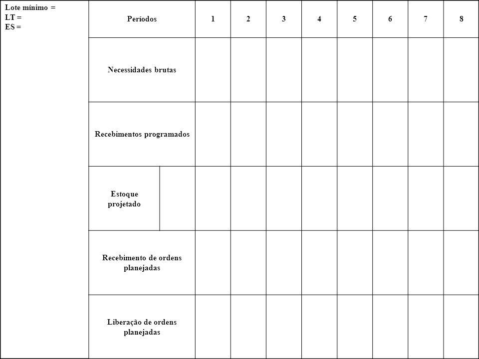 Lote mínimo = LT = ES = Períodos12345678 Necessidades brutas Recebimentos programados Estoque projetado Recebimento de ordens planejadas Liberação de ordens planejadas