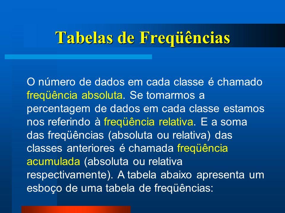 Tabelas de Freqüências O número de dados em cada classe é chamado freqüência absoluta. Se tomarmos a percentagem de dados em cada classe estamos nos r
