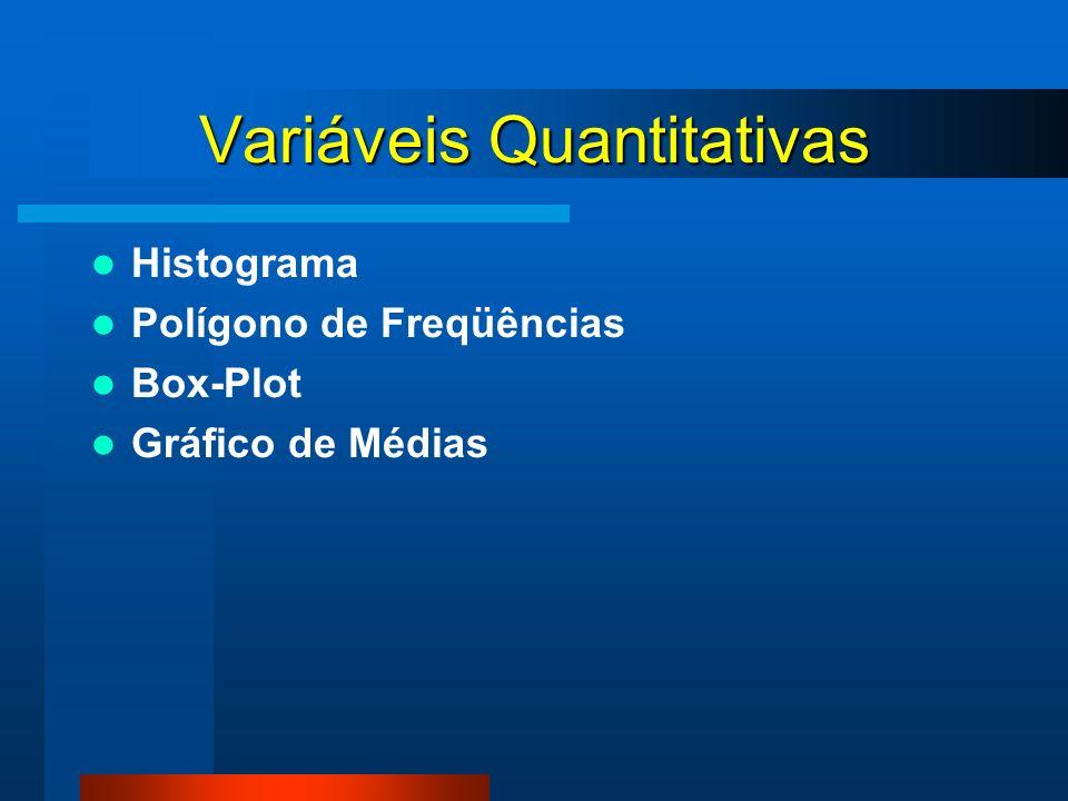 Variáveis Quantitativas Histograma Polígono de Freqüências Box-Plot Gráfico de Médias
