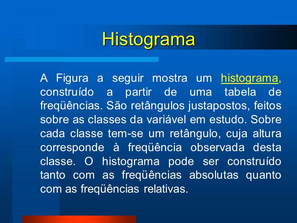 Histograma A Figura a seguir mostra um histograma, construído a partir de uma tabela de freqüências. São retângulos justapostos, feitos sobre as class