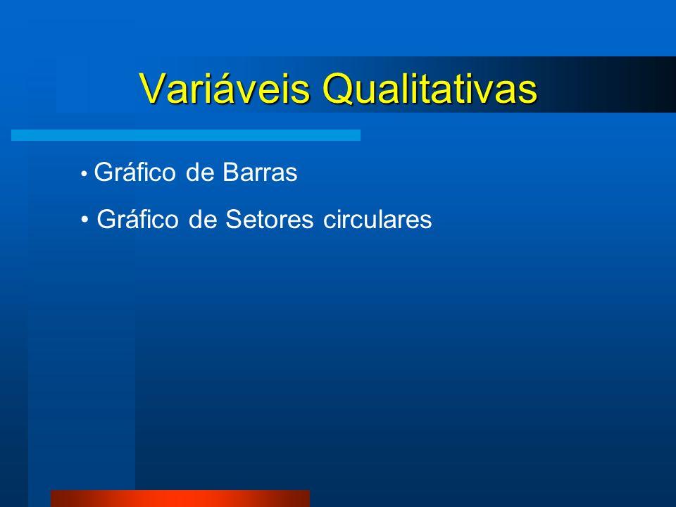 Variáveis Qualitativas Gráfico de Barras Gráfico de Setores circulares