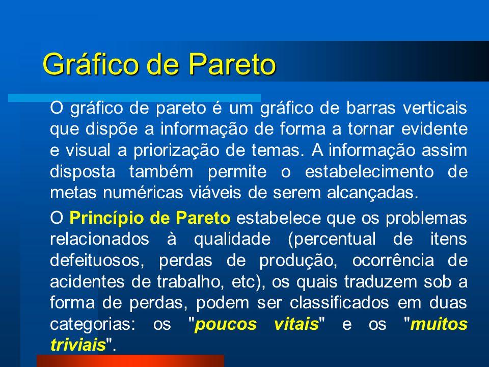 O gráfico de pareto é um gráfico de barras verticais que dispõe a informação de forma a tornar evidente e visual a priorização de temas. A informação