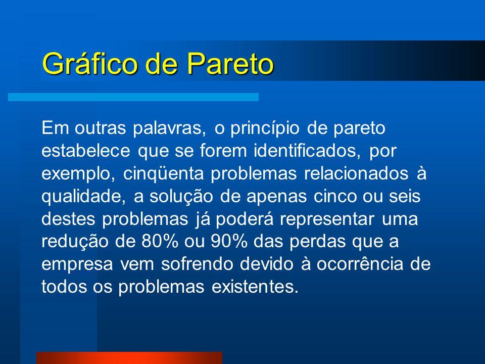 Gráfico de Pareto Em outras palavras, o princípio de pareto estabelece que se forem identificados, por exemplo, cinqüenta problemas relacionados à qua
