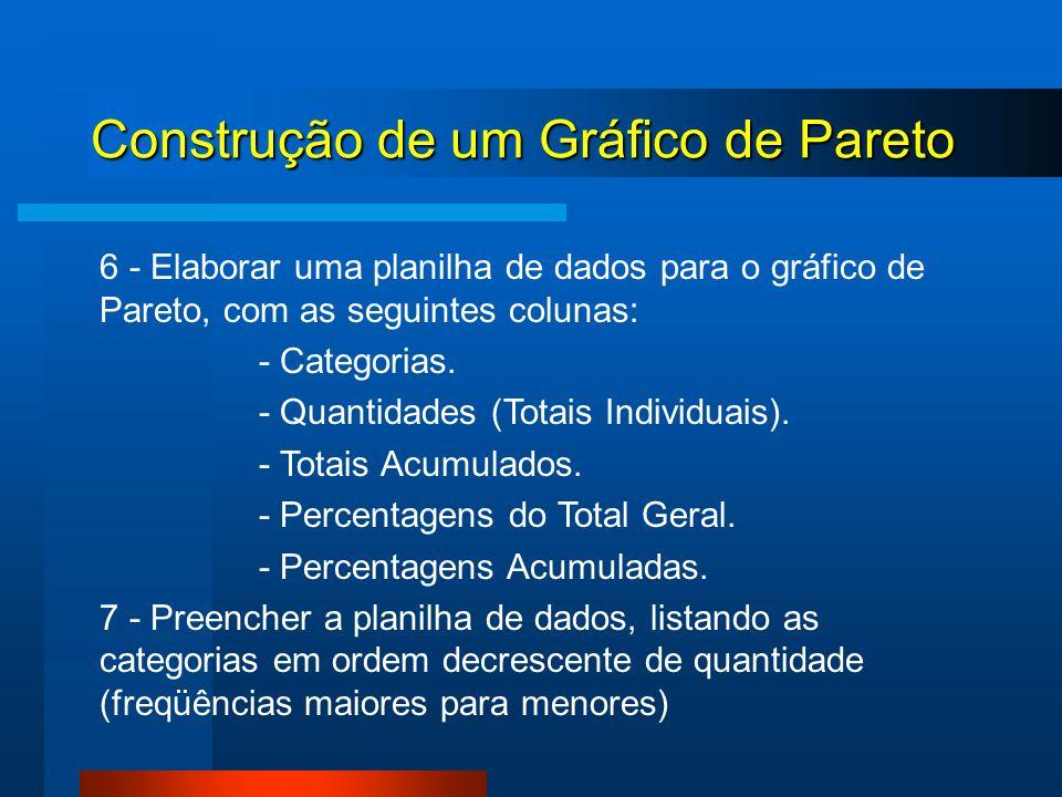 Construção de um Gráfico de Pareto 6 - Elaborar uma planilha de dados para o gráfico de Pareto, com as seguintes colunas: - Categorias. - Quantidades