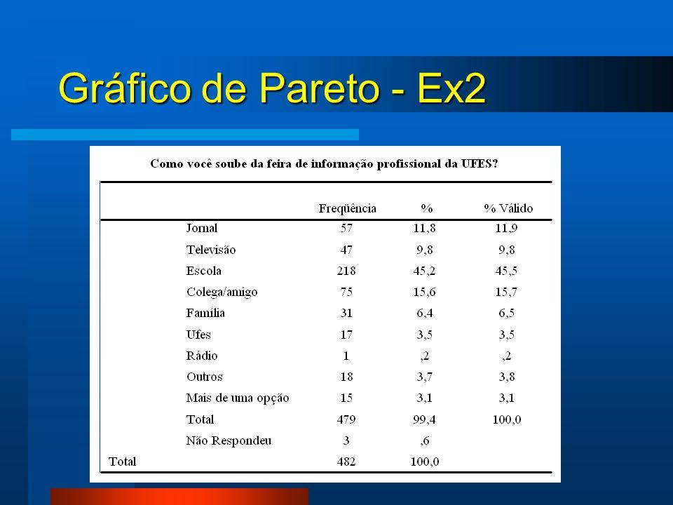 Gráfico de Pareto - Ex2