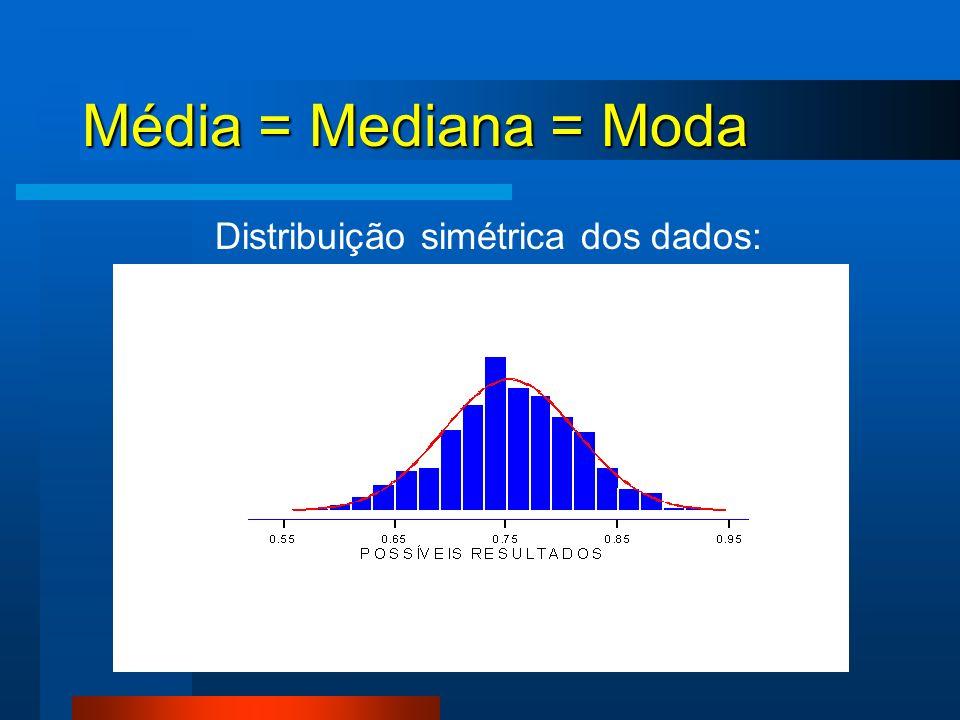 Média = Mediana = Moda Distribuição simétrica dos dados: