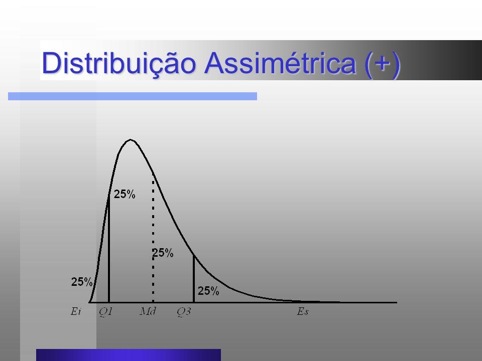 Distribuição Assimétrica (+)