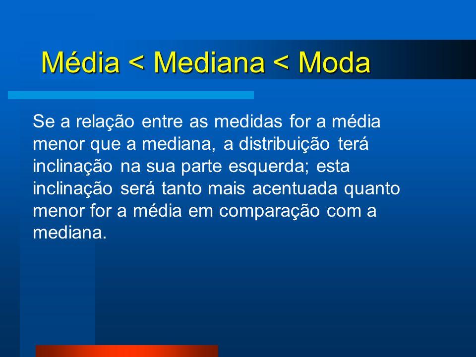 Média < Mediana < Moda Se a relação entre as medidas for a média menor que a mediana, a distribuição terá inclinação na sua parte esquerda; esta incli