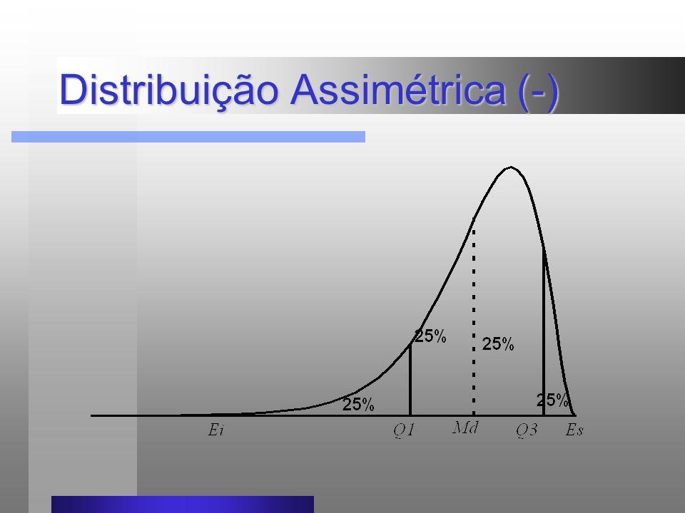 Distribuição Assimétrica (-)