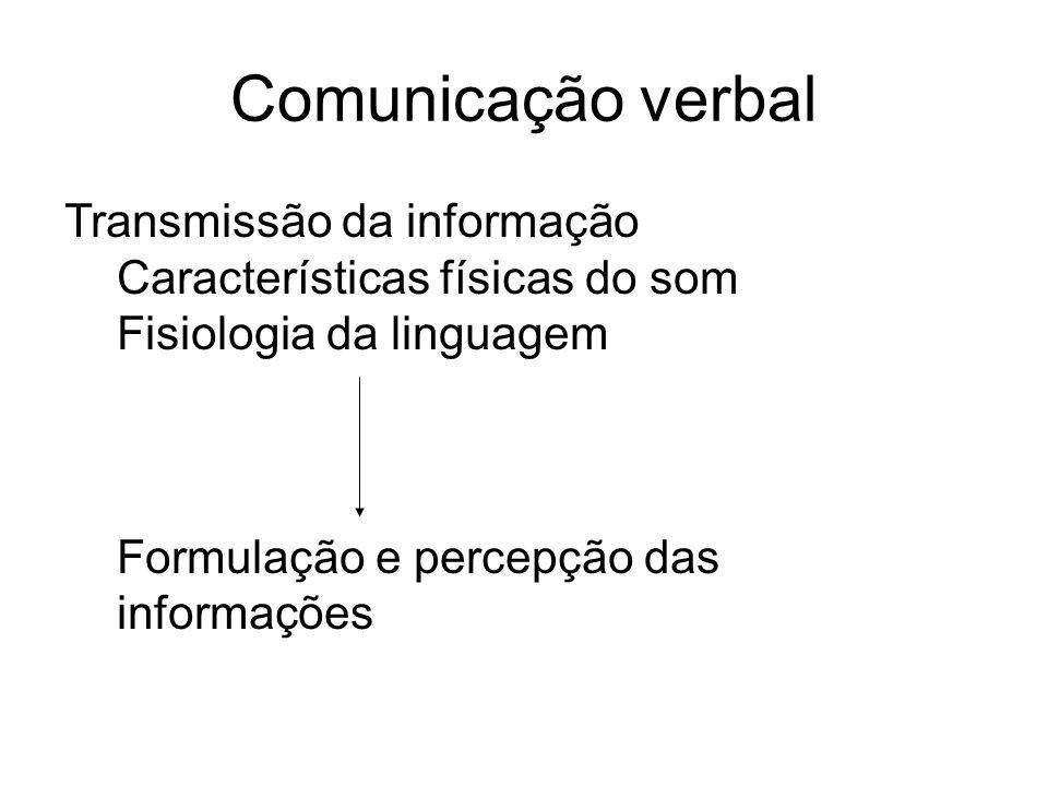 Comunicação verbal Transmissão da informação Características físicas do som Fisiologia da linguagem Formulação e percepção das informações