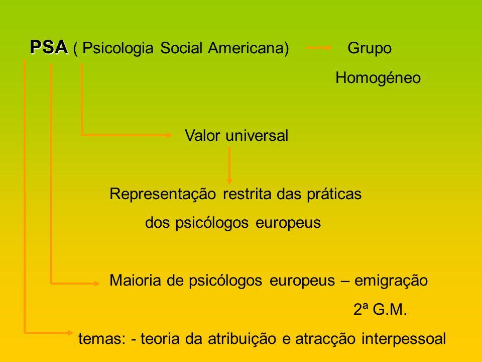 PSA PSA ( Psicologia Social Americana) Grupo Homogéneo Valor universal Representação restrita das práticas dos psicólogos europeus Maioria de psicólog