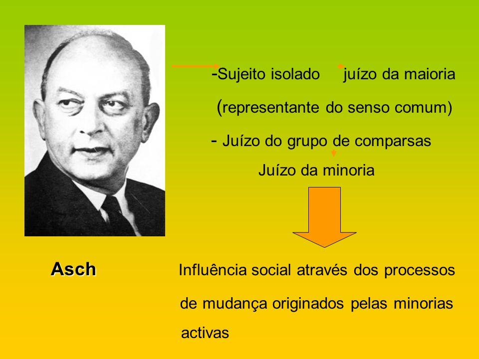 - Sujeito isolado juízo da maioria ( representante do senso comum) - Juízo do grupo de comparsas Juízo da minoria Asch Asch Influência social através