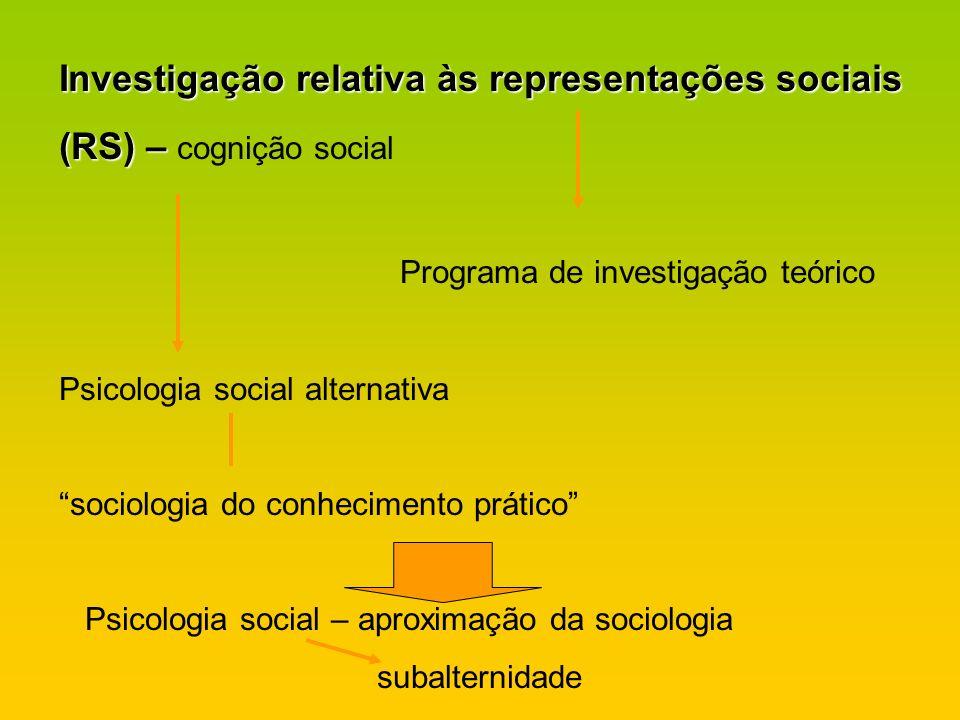Investigação relativa às representações sociais (RS) – (RS) – cognição social Programa de investigação teórico Psicologia social alternativa sociologi