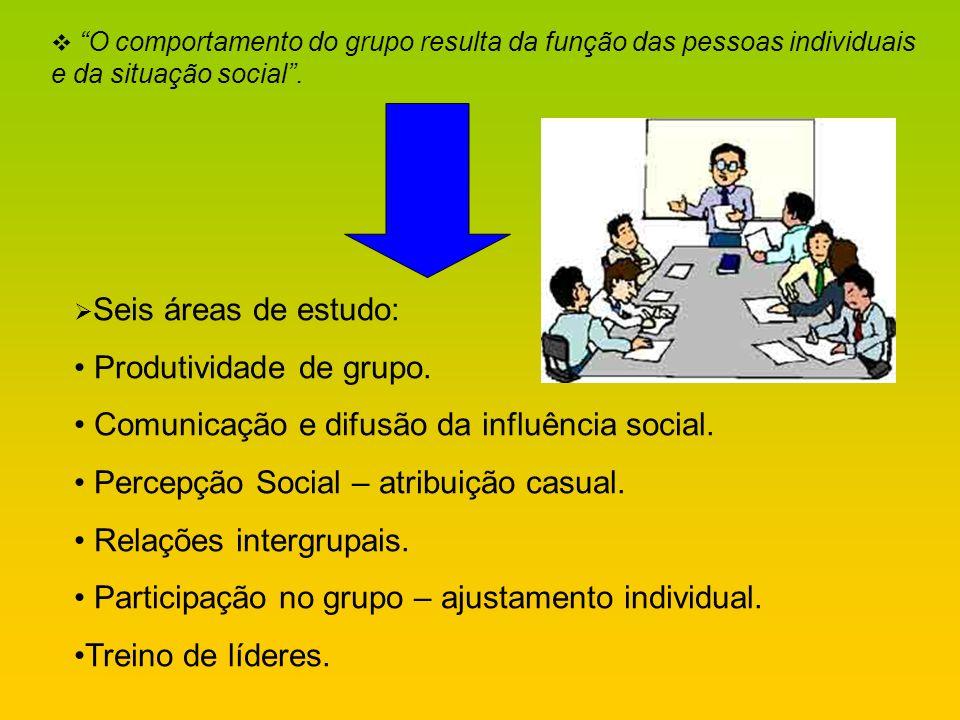 O comportamento do grupo resulta da função das pessoas individuais e da situação social. Seis áreas de estudo: Produtividade de grupo. Comunicação e d