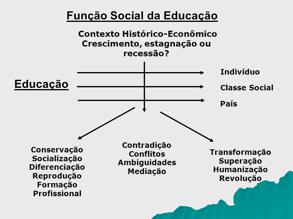 Teoria do capital humano Theodore W.