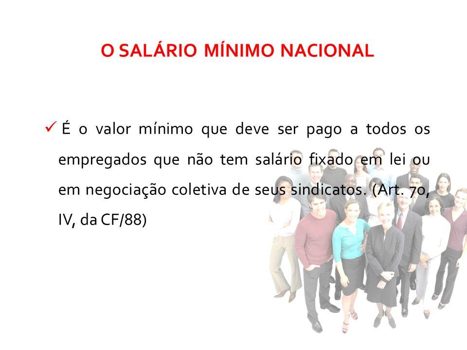 O SALÁRIO MÍNIMO NACIONAL É o valor mínimo que deve ser pago a todos os empregados que não tem salário fixado em lei ou em negociação coletiva de seus