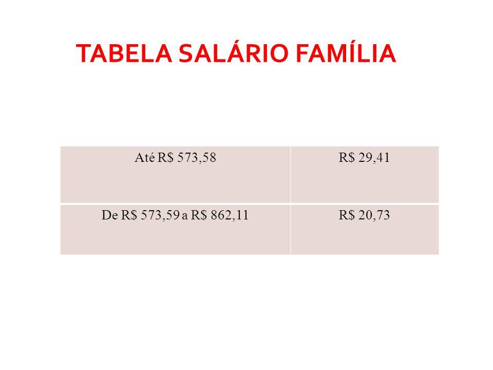 TABELA SALÁRIO FAMÍLIA Até R$ 573,58R$ 29,41 De R$ 573,59 a R$ 862,11R$ 20,73