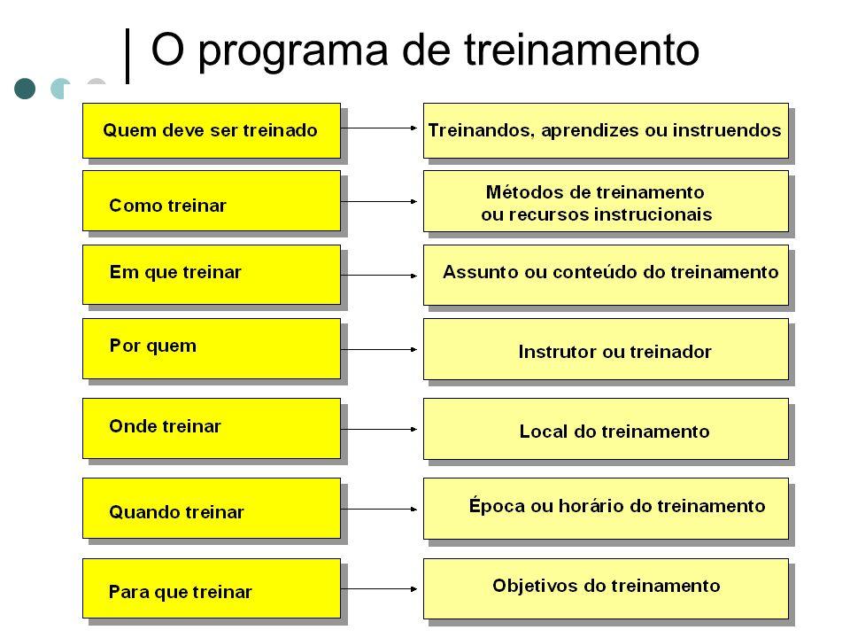O programa de treinamento
