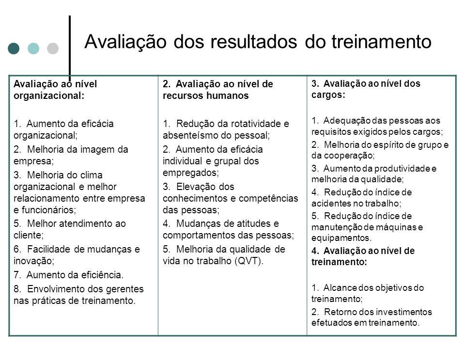 Avaliação dos resultados do treinamento Avaliação ao nível organizacional: 1. Aumento da eficácia organizacional; 2. Melhoria da imagem da empresa; 3.