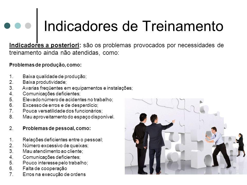 Indicadores de Treinamento Indicadores a posteriori: são os problemas provocados por necessidades de treinamento ainda não atendidas, como: Problemas