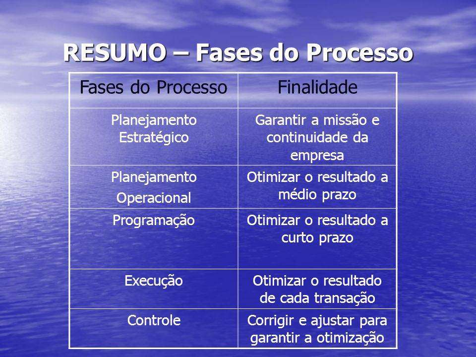 RESUMO – Fases do Processo Fases do ProcessoFinalidade Planejamento Estratégico Garantir a missão e continuidade da empresa Planejamento Operacional O