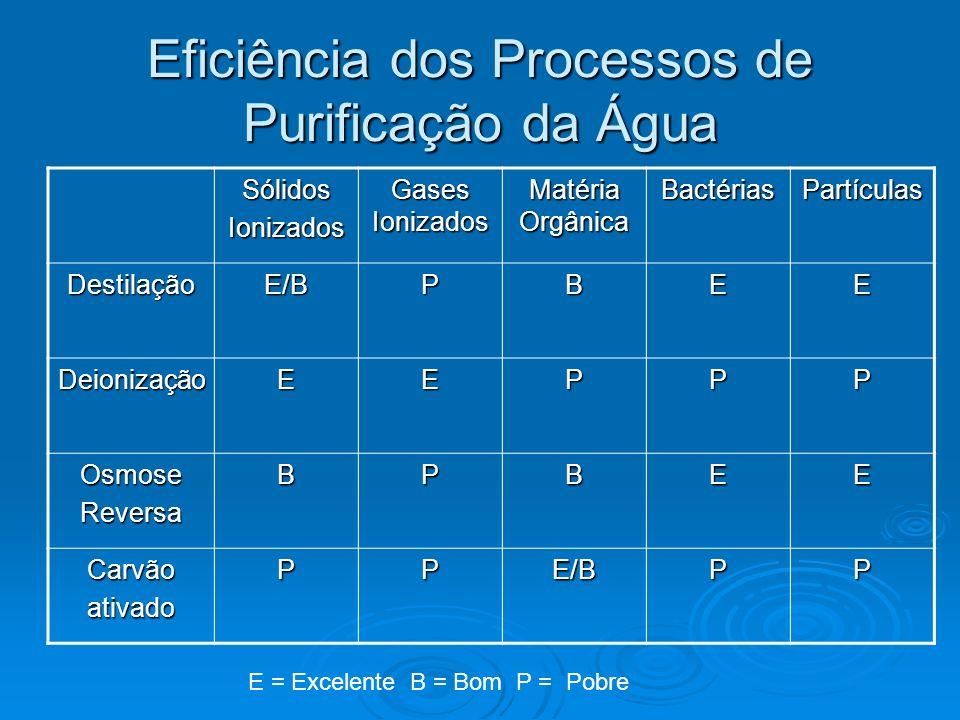 Eficiência dos Processos de Purificação da Água SólidosIonizados Gases Ionizados Matéria Orgânica BactériasPartículas DestilaçãoE/BPBEE DeionizaçãoEEP
