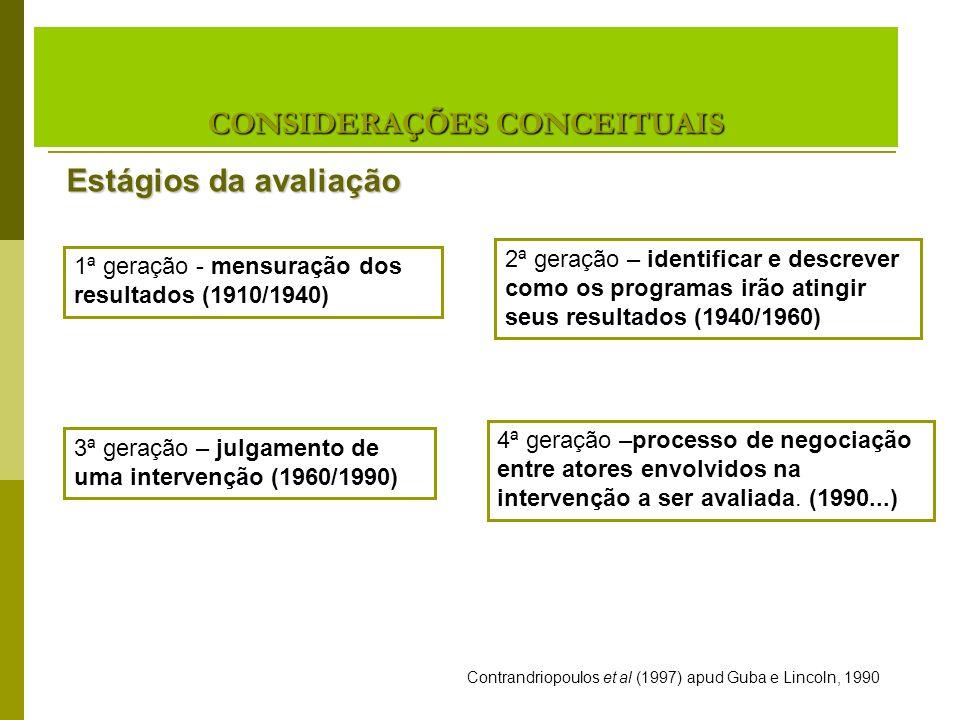 1ª geração = mensuração: 1910- 1940 2ª geração = Descrição: 1940-1960 3ª geração = Julgamento: 1960- 1990 4ª geração = Negociação: 1990-........