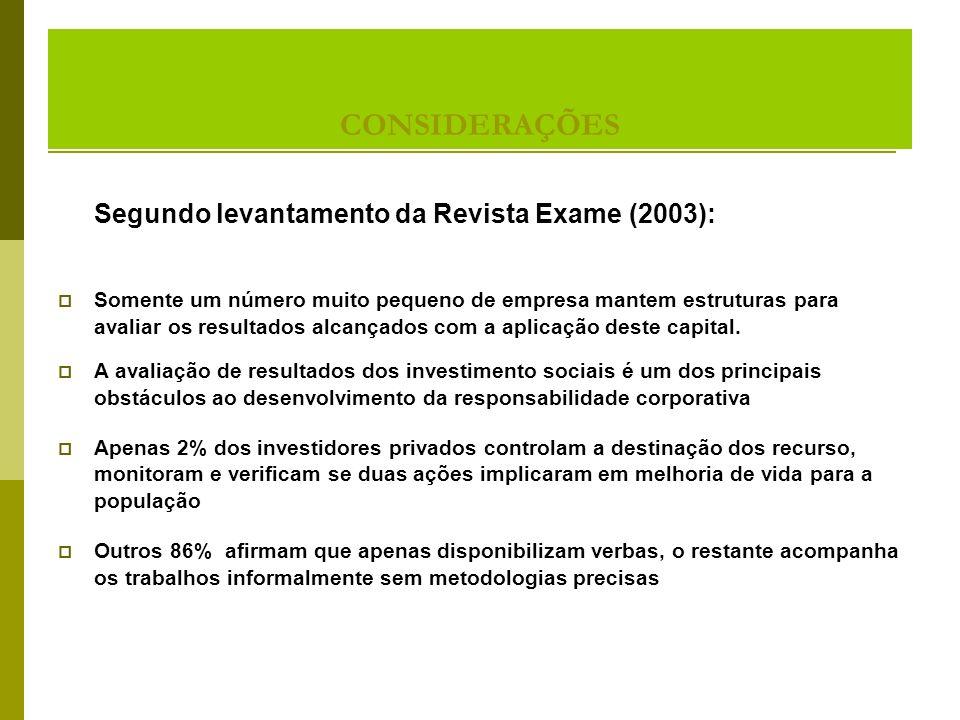 CONSIDERAÇÕES Segundo levantamento da Revista Exame (2003): Estrutura Estrutura - pequeno número de empresa mantem estruturas para avaliar os resultados alcançados com a aplicação deste capital.