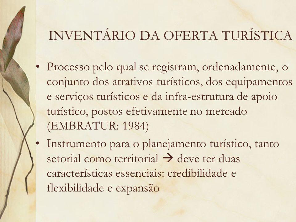 INVENTÁRIO DA OFERTA TURÍSTICA Processo pelo qual se registram, ordenadamente, o conjunto dos atrativos turísticos, dos equipamentos e serviços turíst