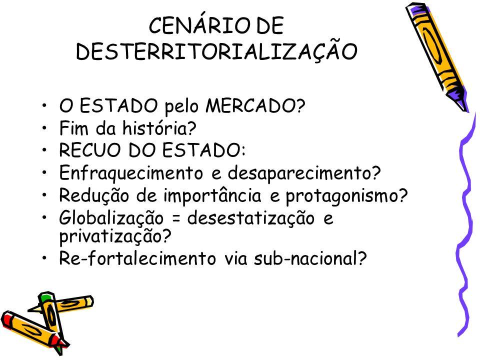 CENÁRIO DE DESTERRITORIALIZAÇÃO O ESTADO pelo MERCADO? Fim da história? RECUO DO ESTADO: Enfraquecimento e desaparecimento? Redução de importância e p