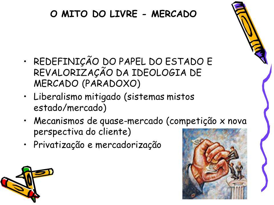 O MITO DO LIVRE - MERCADO REDEFINIÇÃO DO PAPEL DO ESTADO E REVALORIZAÇÃO DA IDEOLOGIA DE MERCADO (PARADOXO) Liberalismo mitigado (sistemas mistos esta