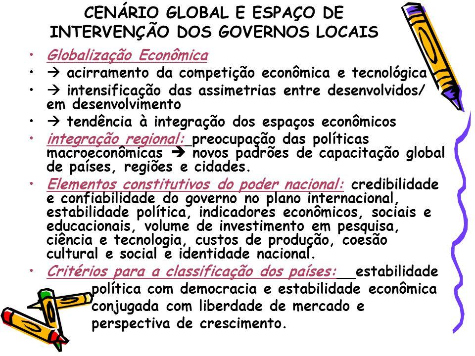 CENÁRIO GLOBAL E ESPAÇO DE INTERVENÇÃO DOS GOVERNOS LOCAIS Globalização Econômica acirramento da competição econômica e tecnológica intensificação das
