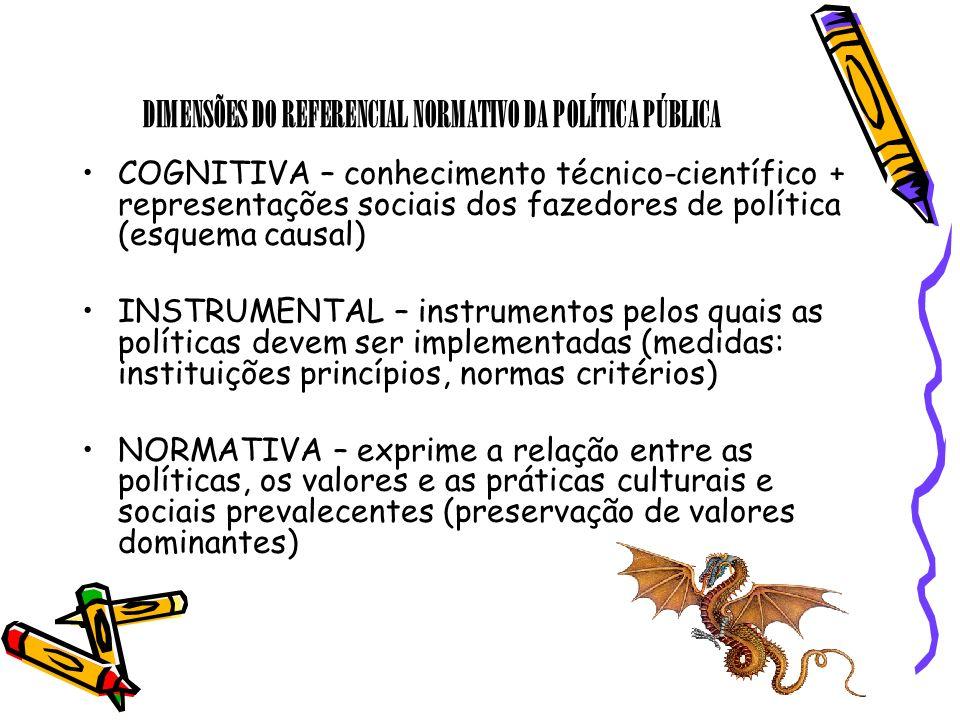 DIMENSÕES DO REFERENCIAL NORMATIVO DA POLÍTICA PÚBLICA COGNITIVA – conhecimento técnico-científico + representações sociais dos fazedores de política
