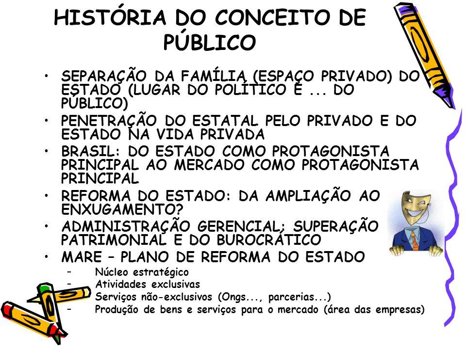 HISTÓRIA DO CONCEITO DE PÚBLICO SEPARAÇÃO DA FAMÍLIA (ESPAÇO PRIVADO) DO ESTADO (LUGAR DO POLÍTICO E... DO PÚBLICO) PENETRAÇÃO DO ESTATAL PELO PRIVADO