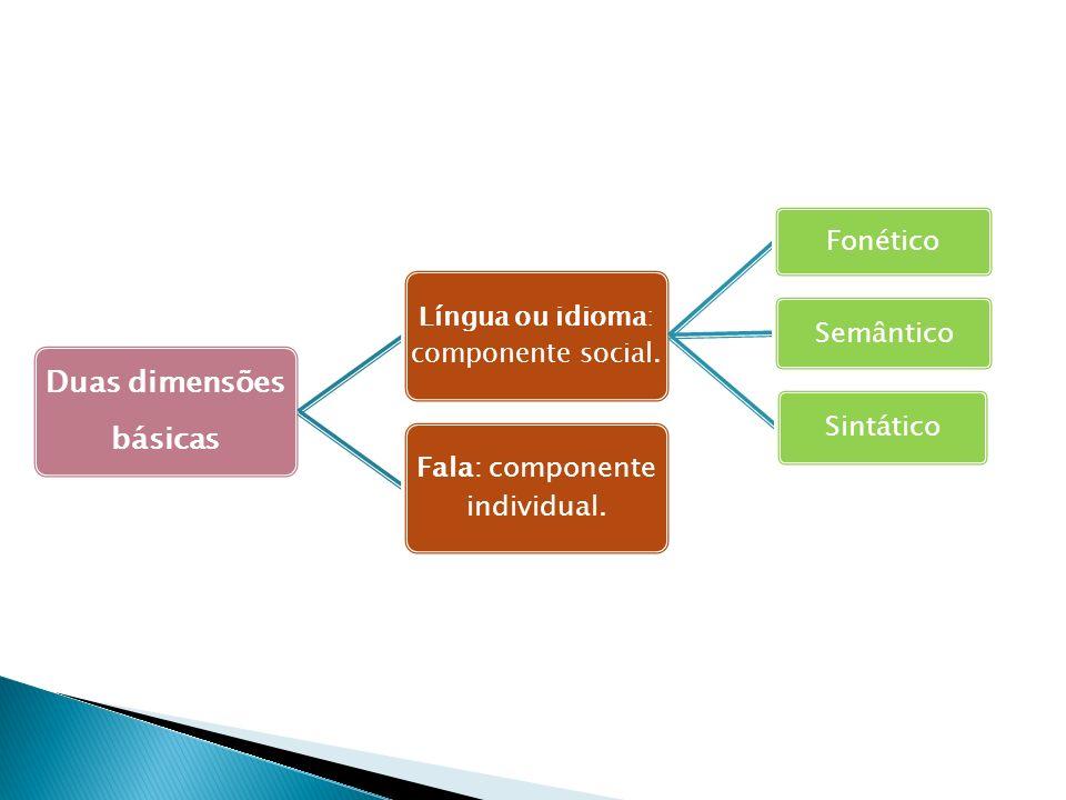 Duas dimensões básicas Língua ou idioma: componente social. Fonético Semântico Sintático Fala: componente individual.