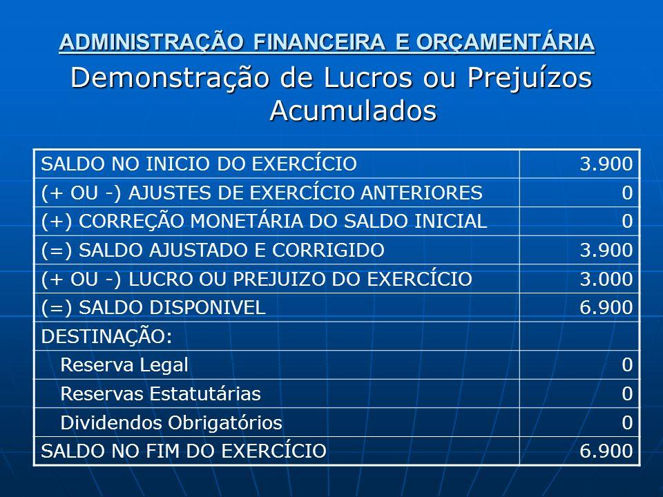 ADMINISTRAÇÃO FINANCEIRA E ORÇAMENTÁRIA Demonstração de Lucros ou Prejuízos Acumulados SALDO NO INICIO DO EXERCÍCIO3.900 (+ OU -) AJUSTES DE EXERCÍCIO ANTERIORES0 (+) CORREÇÃO MONETÁRIA DO SALDO INICIAL0 (=) SALDO AJUSTADO E CORRIGIDO3.900 (+ OU -) LUCRO OU PREJUIZO DO EXERCÍCIO3.000 (=) SALDO DISPONIVEL6.900 DESTINAÇÃO: Reserva Legal0 Reservas Estatutárias0 Dividendos Obrigatórios0 SALDO NO FIM DO EXERCÍCIO6.900