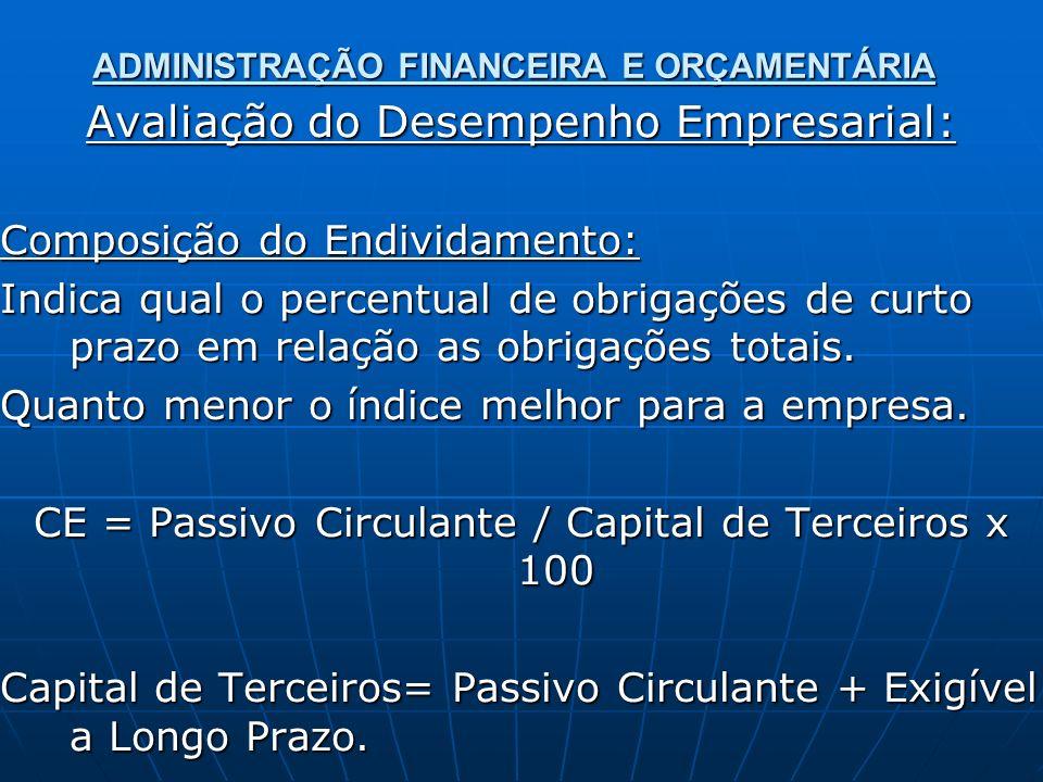 ADMINISTRAÇÃO FINANCEIRA E ORÇAMENTÁRIA Avaliação do Desempenho Empresarial: Composição do Endividamento: Indica qual o percentual de obrigações de curto prazo em relação as obrigações totais.