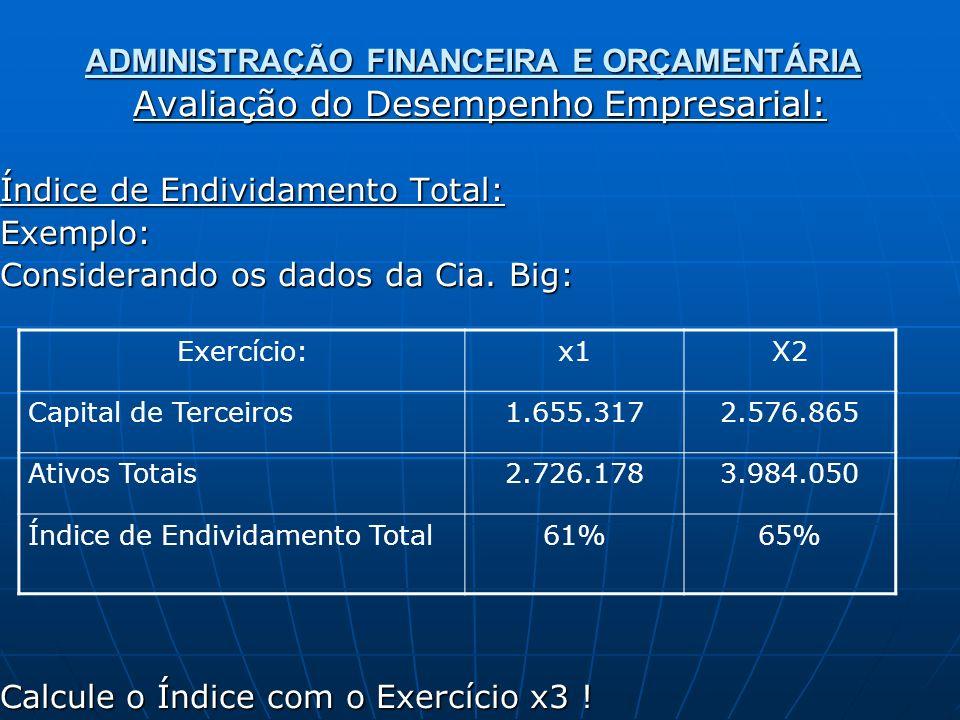 ADMINISTRAÇÃO FINANCEIRA E ORÇAMENTÁRIA Avaliação do Desempenho Empresarial: Índice de Endividamento Total: Exemplo: Considerando os dados da Cia.
