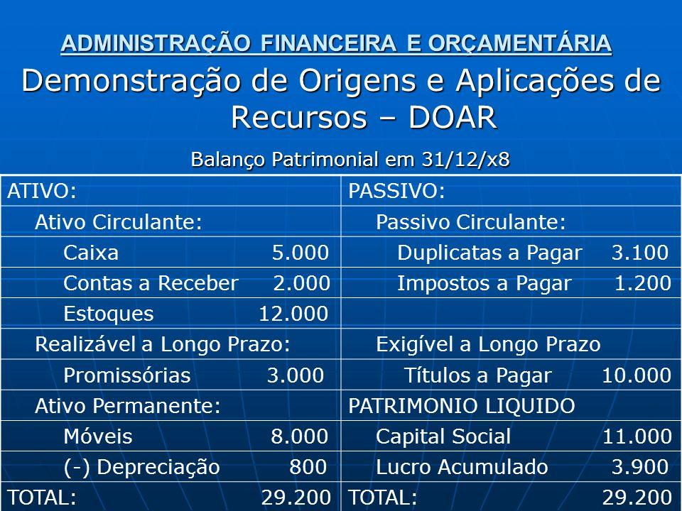 ADMINISTRAÇÃO FINANCEIRA E ORÇAMENTÁRIA Demonstração de Origens e Aplicações de Recursos – DOAR Balanço Patrimonial em 31/12/x8 Balanço Patrimonial em 31/12/x8 ATIVO:PASSIVO: Ativo Circulante: Passivo Circulante: Caixa 5.000 Duplicatas a Pagar 3.100 Contas a Receber 2.000 Impostos a Pagar 1.200 Estoques 12.000 Realizável a Longo Prazo: Exigível a Longo Prazo Promissórias 3.000 Títulos a Pagar 10.000 Ativo Permanente:PATRIMONIO LIQUIDO Móveis 8.000 Capital Social 11.000 (-) Depreciação 800 Lucro Acumulado 3.900 TOTAL: 29.200