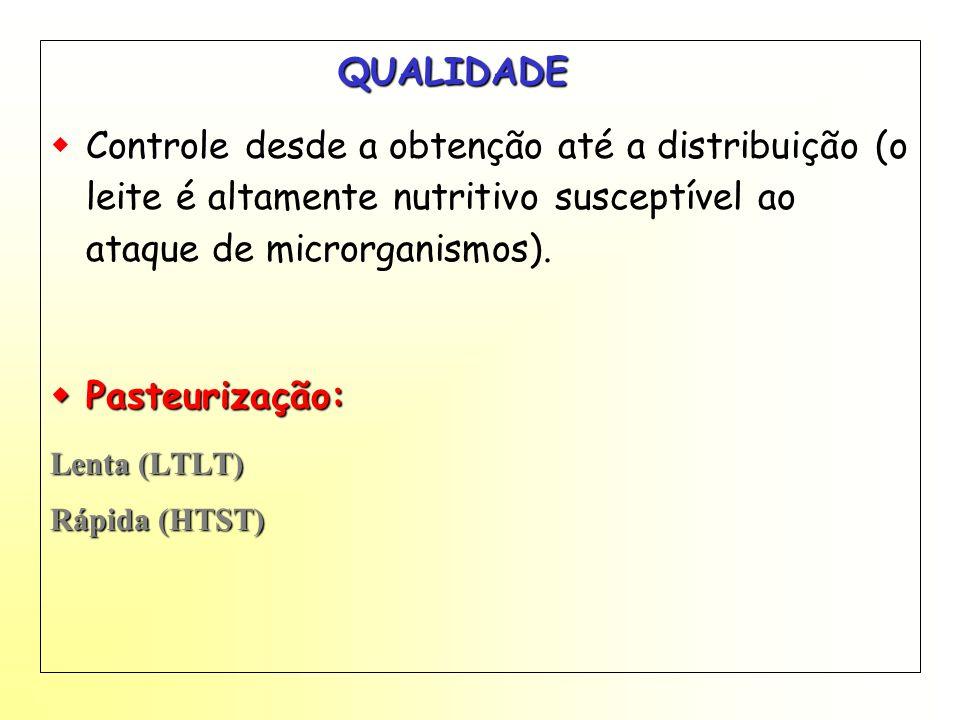 QUALIDADE Controle Controle desde a obtenção até a distribuição (o leite é altamente nutritivo susceptível ao ataque de microrganismos). Pasteurização