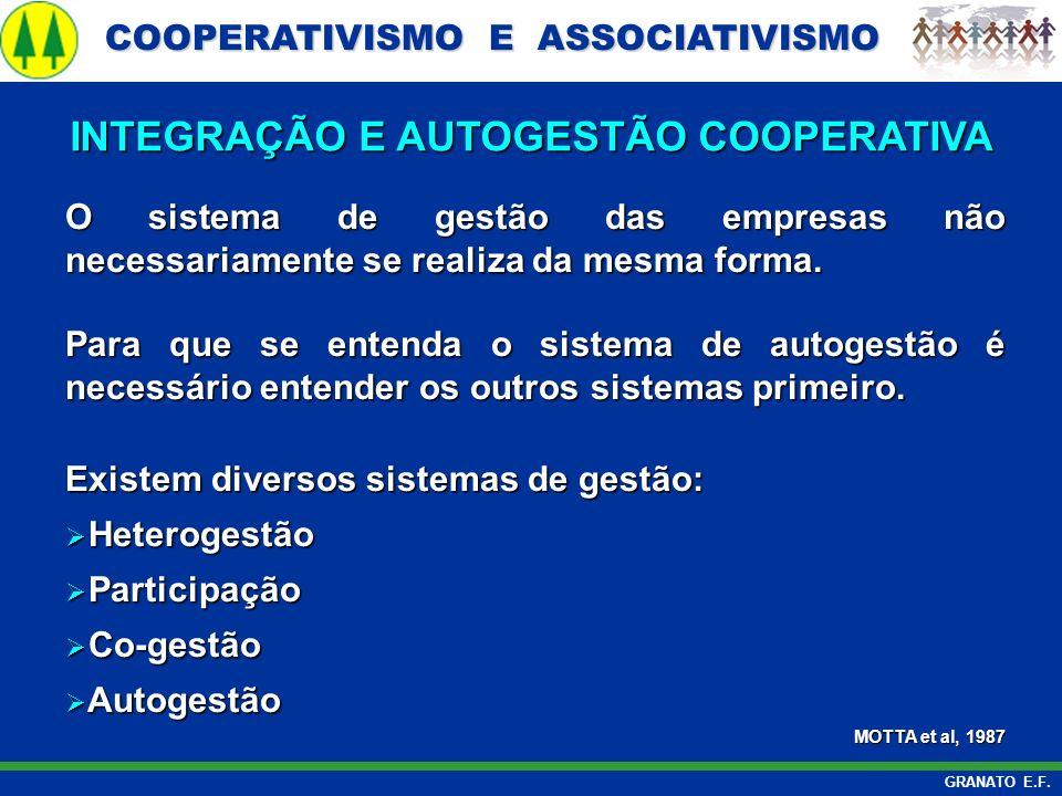 COOPERATIVISMO E ASSOCIATIVISMO COOPERATIVISMO E ASSOCIATIVISMO GRANATO E.F. O sistema de gestão das empresas não necessariamente se realiza da mesma