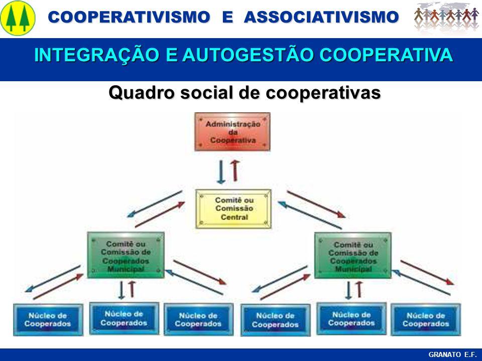 COOPERATIVISMO E ASSOCIATIVISMO COOPERATIVISMO E ASSOCIATIVISMO GRANATO E.F. Quadro social de cooperativas INTEGRAÇÃO E AUTOGESTÃO COOPERATIVA INTEGRA
