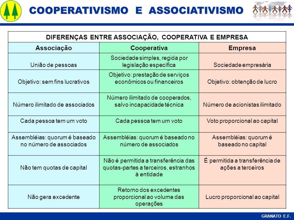 COOPERATIVISMO E ASSOCIATIVISMO COOPERATIVISMO E ASSOCIATIVISMO GRANATO E.F. DIFERENÇAS ENTRE ASSOCIAÇÃO, COOPERATIVA E EMPRESA AssociaçãoCooperativaE