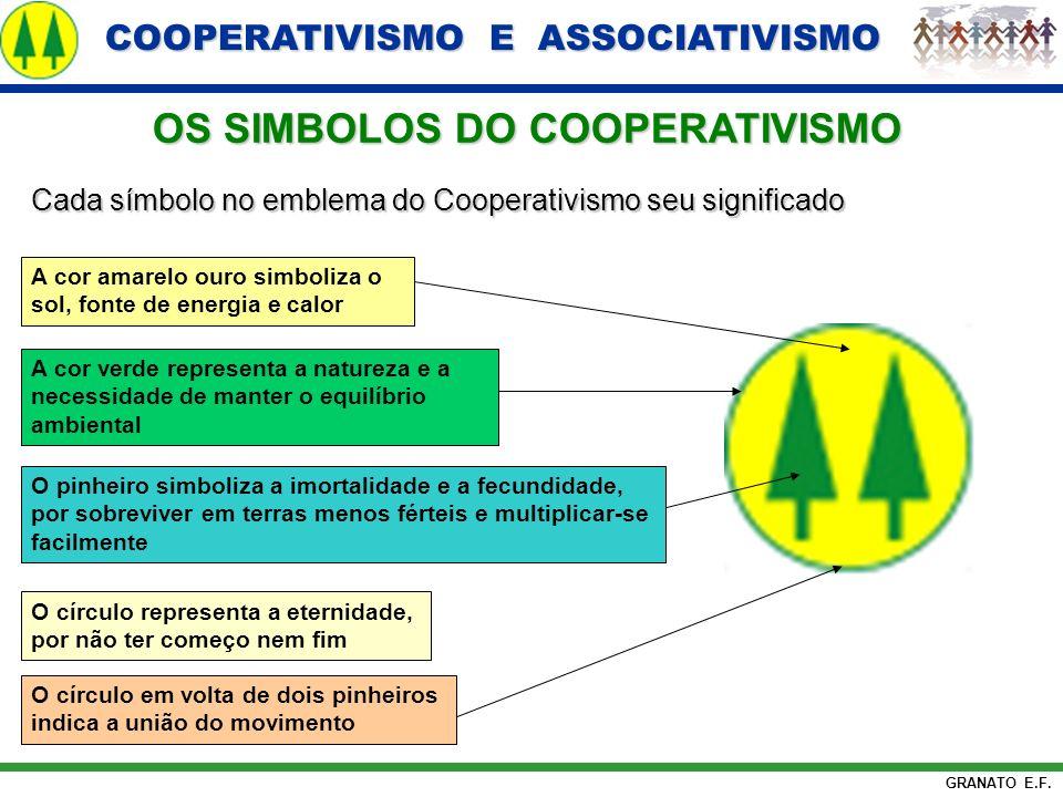COOPERATIVISMO E ASSOCIATIVISMO COOPERATIVISMO E ASSOCIATIVISMO GRANATO E.F. OS SIMBOLOS DO COOPERATIVISMO Cada símbolo no emblema do Cooperativismo s
