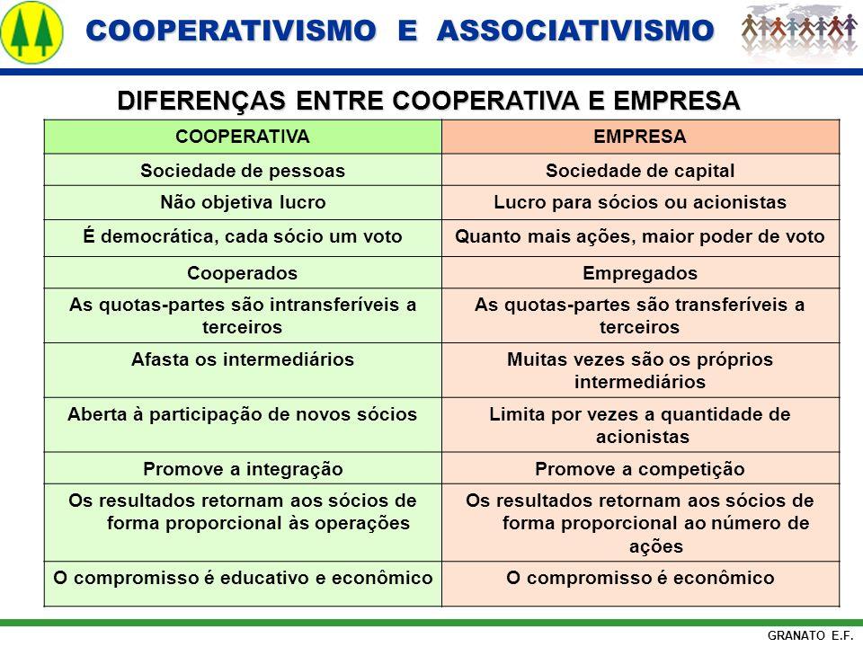 COOPERATIVISMO E ASSOCIATIVISMO COOPERATIVISMO E ASSOCIATIVISMO GRANATO E.F. DIFERENÇAS ENTRE COOPERATIVA E EMPRESA COOPERATIVAEMPRESA Sociedade de pe
