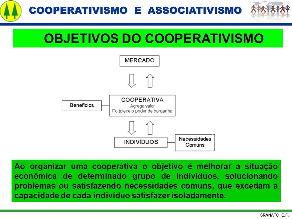 COOPERATIVISMO E ASSOCIATIVISMO COOPERATIVISMO E ASSOCIATIVISMO GRANATO E.F. OBJETIVOS DO COOPERATIVISMO Ao organizar uma cooperativa o objetivo é mel